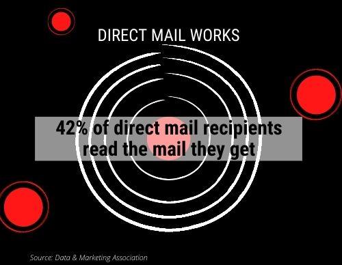 Direct Mail Bullseye Marketing